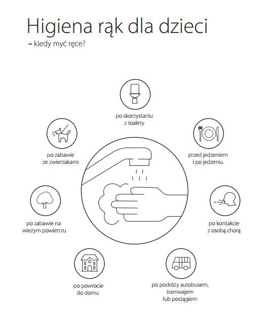 Mycie rąk dla dzieci - Kiedy myć ręce?